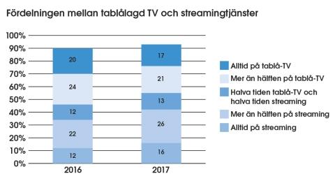 Figur: Fördelningen mellan tablålagd TV och streamingtjänster